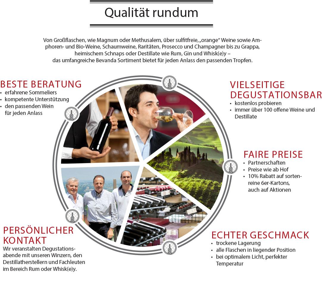 Beste Beratung -erfahrene Somiliers -kompetente Unterstützung -den passenden Wein für jeden Anlass Degustationsbar -kostenlos probieren -über 100 offene Weine und Destillate Faire Preise -ab Hof Preise 10% Rabatt auf sortenreine 5-er Kartons, auch auf Aktionen